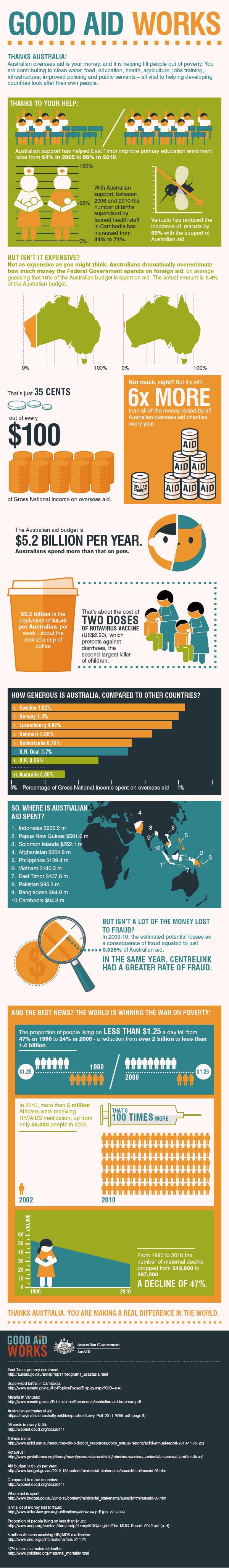 Australian Aid infographic